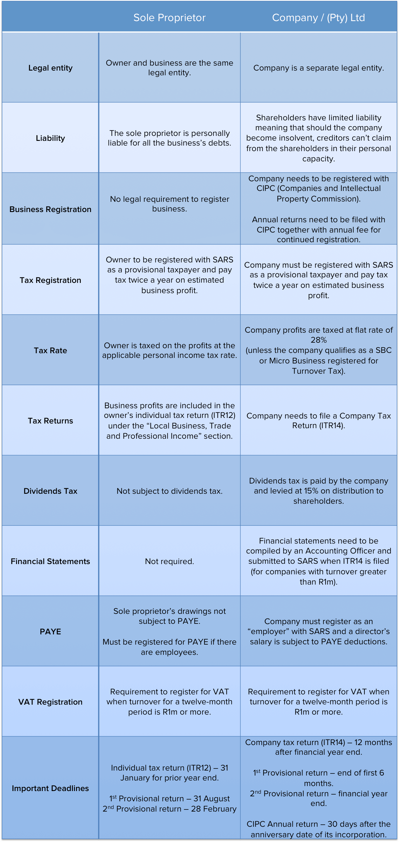 A comparison between sole props and companies in tax guide for small business.