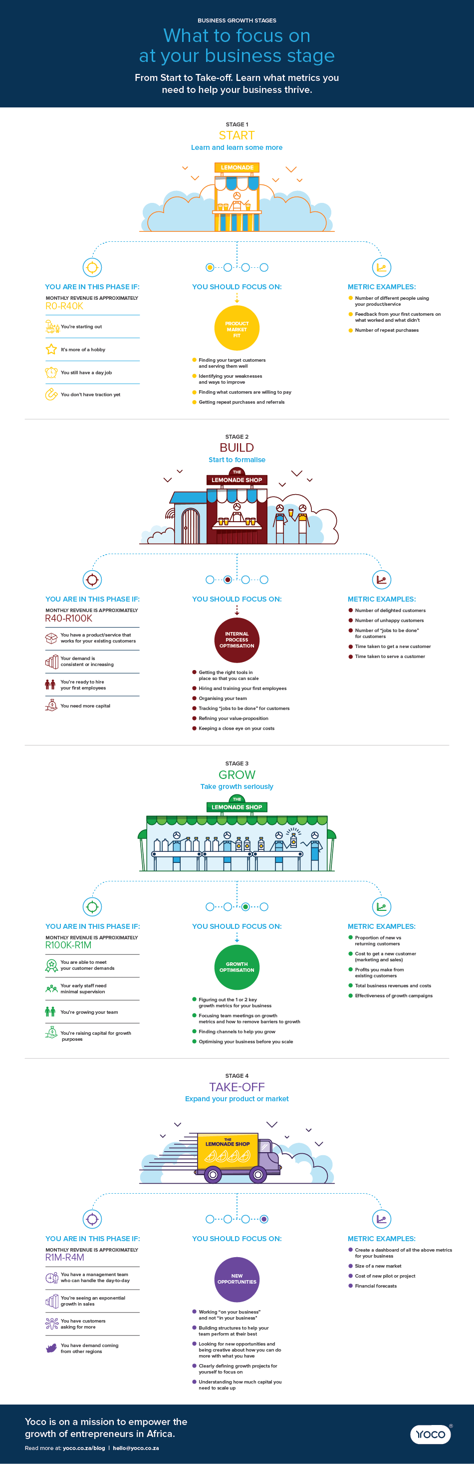 An infographic showing the stages of business growth.