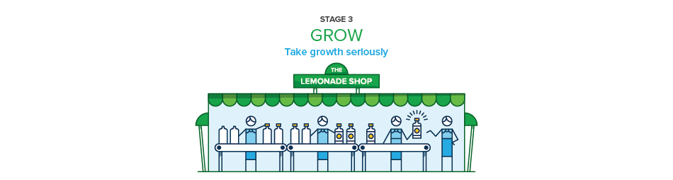 The growth stage of the stages of business growth.