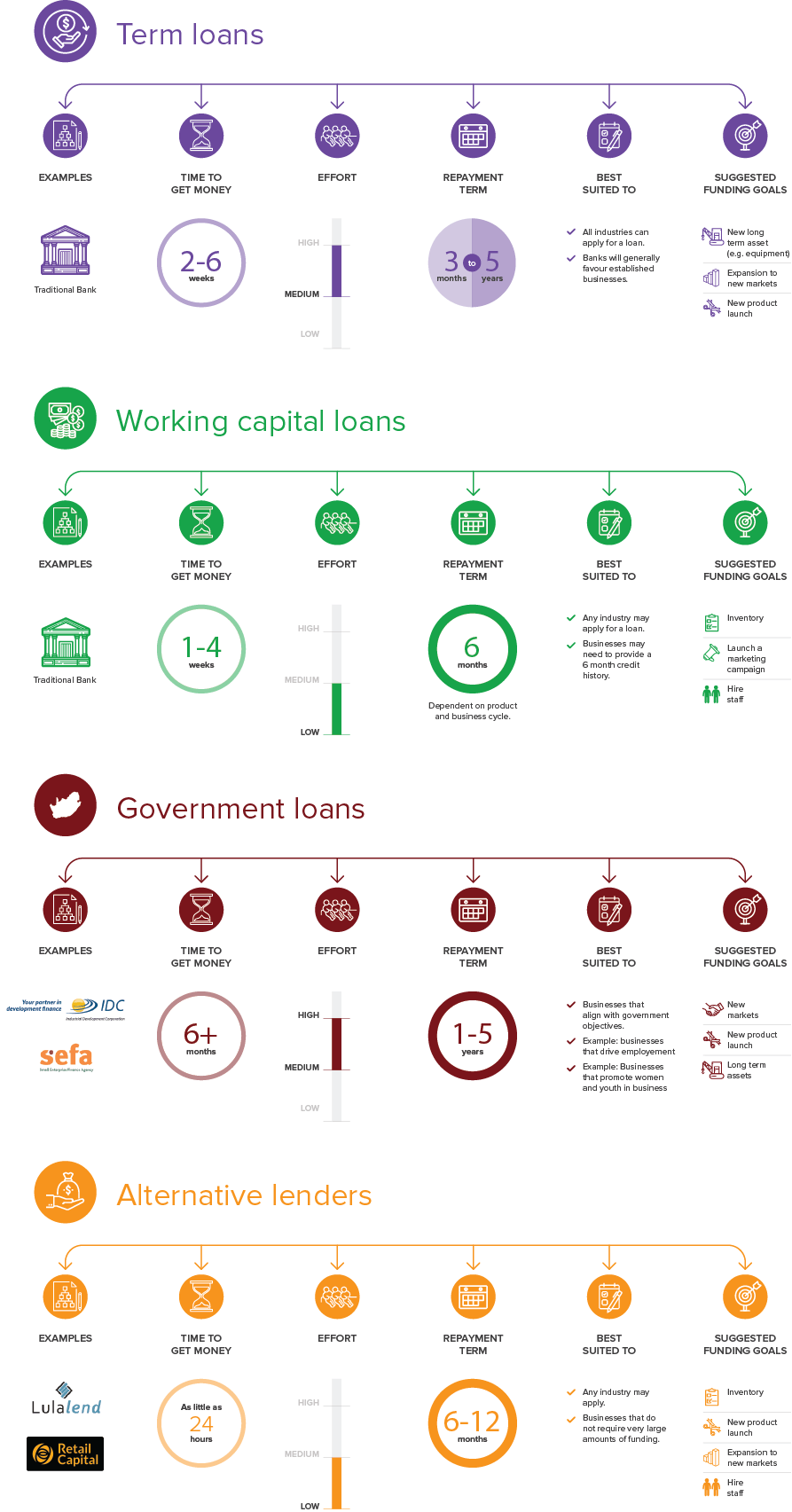 An infographic about debt funding options.