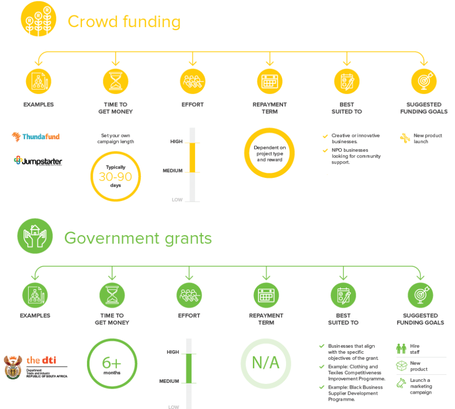 An infographic of unique funding options for small businesses.