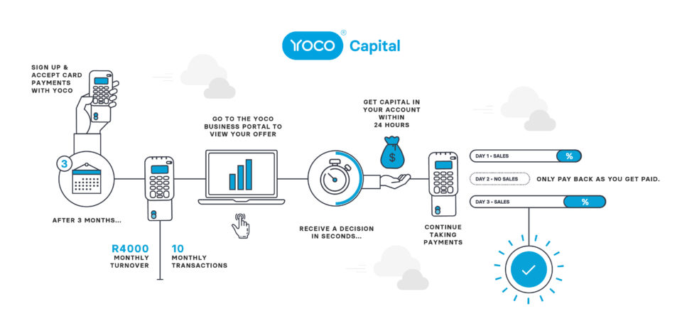 An infographic showing the steps to getting business funding through Yoco Capital.
